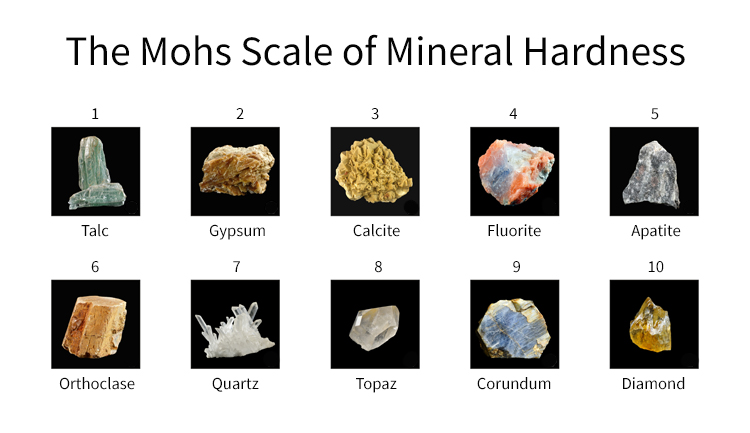 The Mohs Scale: from talk to diamond | Illustration: JewelryCult/Shutterstock